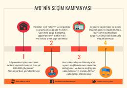 AfD'nin Seçim Kampanyası
