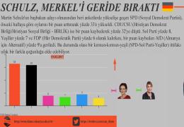Schulz, Merkeli Geride Bırak