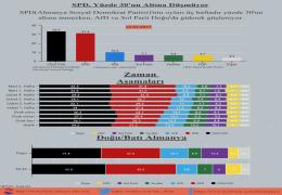 SPD, Yüzde 30'un Altına Düşmüyor