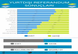 Yurtdışı Referandum Sonuçları
