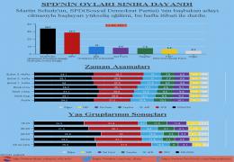 SPD Oyları