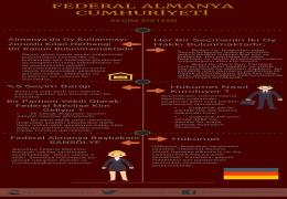 Almanya Seçim Sistemi
